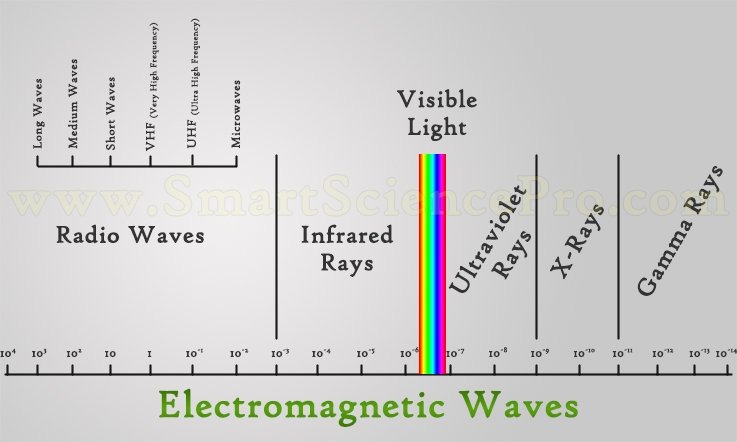 Electromagnetic Waves and Ranges