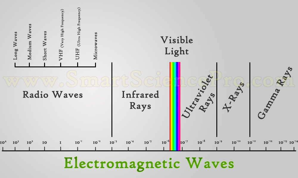 Types Of Waves Mechanical Waves Electromagnetic Waves Ssp