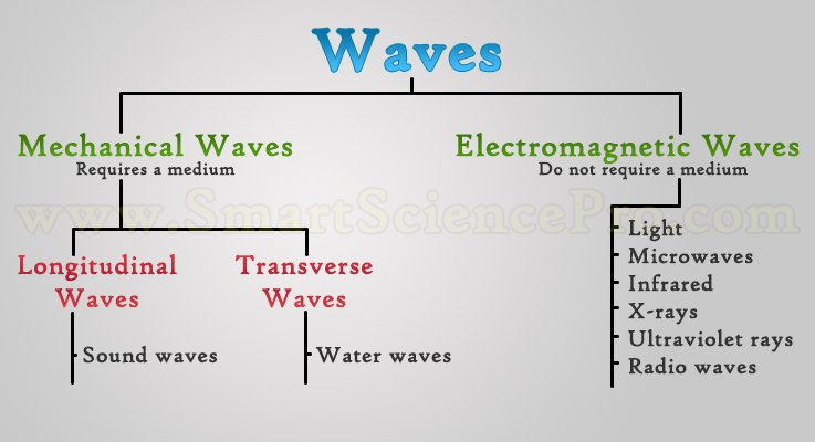 Types Of Waves Flow Chart Diagram