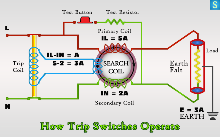 How Trip Switches Work Exactly