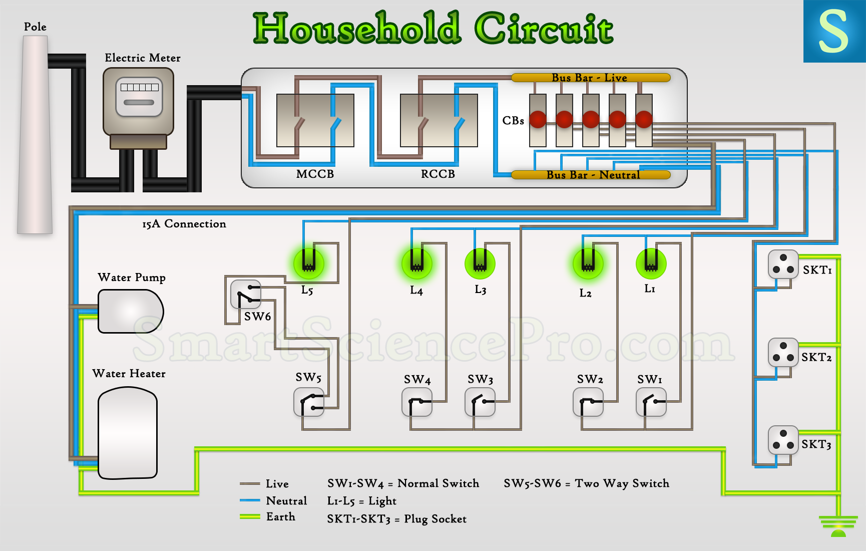 Basic Electrical Parts Components Of House Wiring Circuits Ssp Double Gang Switch Diagram How Form The Household Circuit