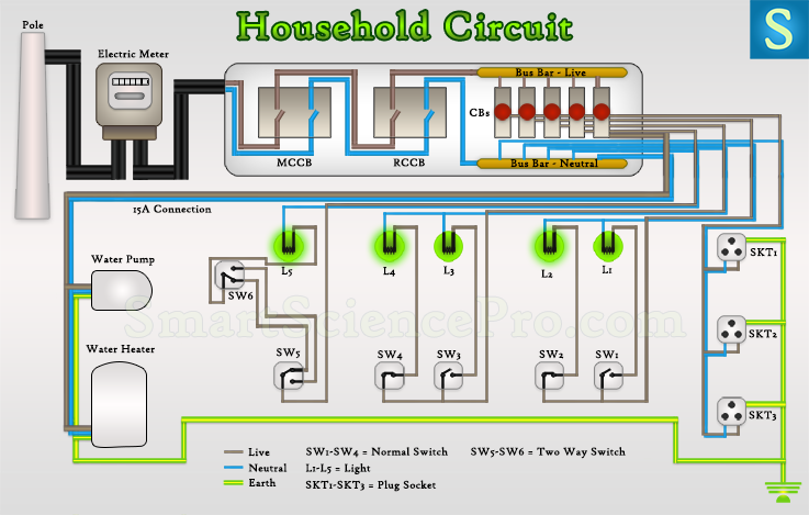 How Basic Electrical Parts Form the Household Circuit