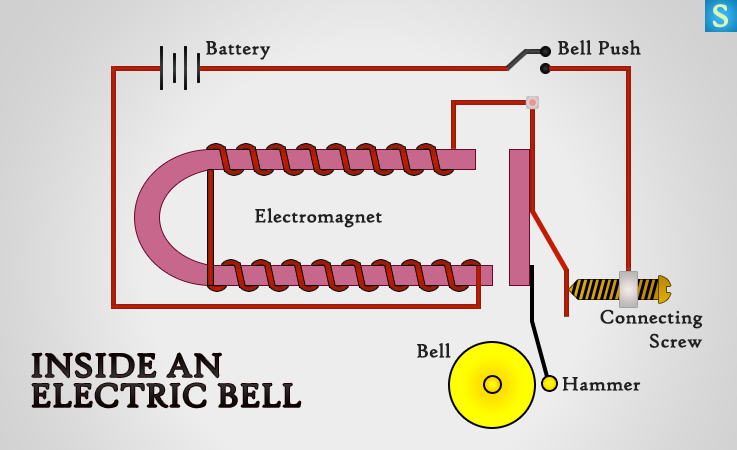 3 Effects Of Electric Current Heating Magnetism Chemical Effects