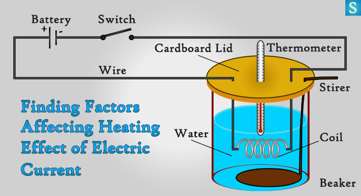 Electric Heating Iron Effect ~ Effects of electric current → heating magnetism